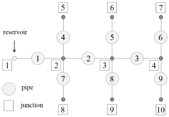 An Iterative Algorithm for Optimizing Pipe Diameter in Pressurized System