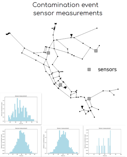 Water supply network pollution source identification by random forest algorithm