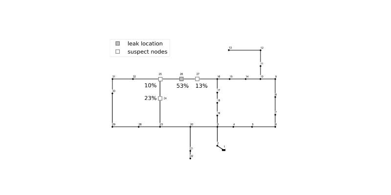 Data-Driven Leak Localization in Urban Water Distribution Networks Using Big Data for Random Forest Classifier